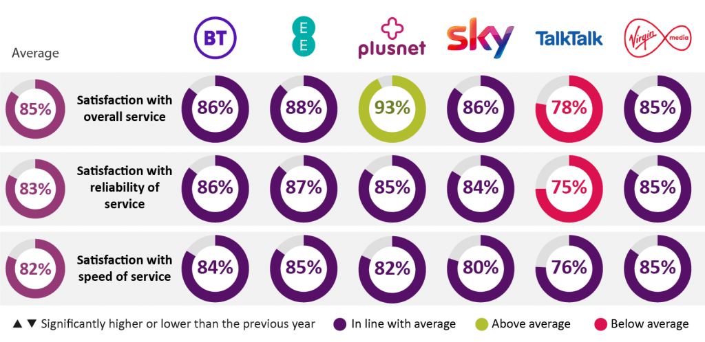 Plusnet Fibre Unlimited Extra Speed Rankings