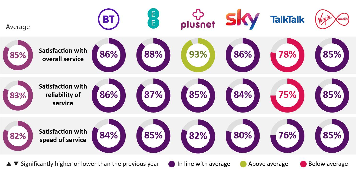 OfCom Broadband Rankings