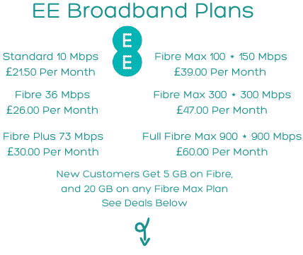 EE Broadband Review for All EE Broadband Plans